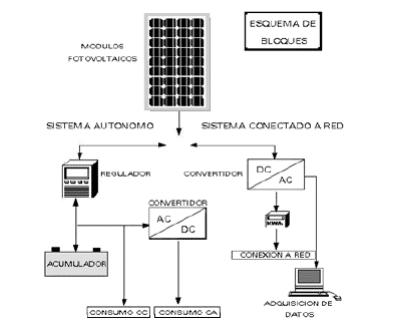 instalacion fotovoltaica bizkaia